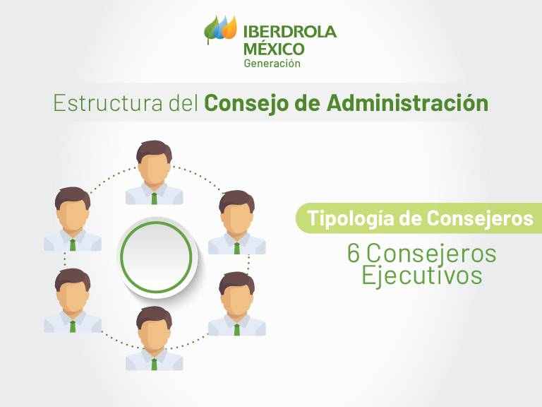 iberdrola_generacion_estructura_consejo